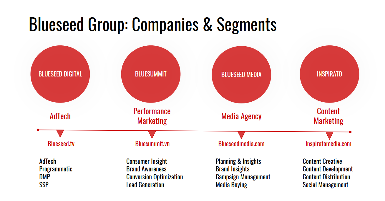 Blueseed Group of Companies Complete Digital Marketing Services