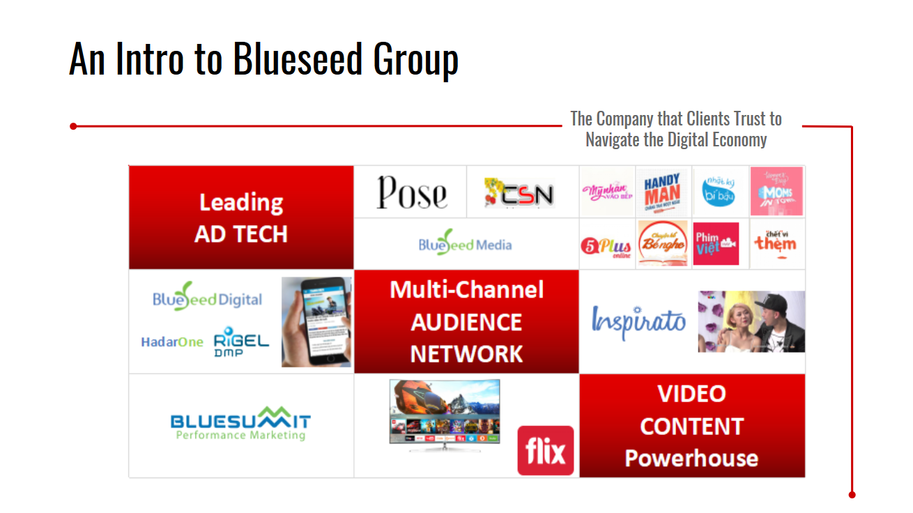 Blueseed Group Map of Digital Marketing Services in 2018